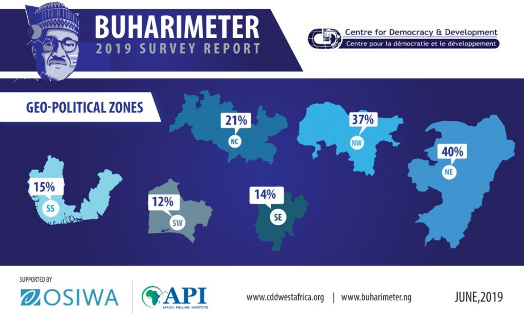 Press Release by CDD West Africa: The 2019 Buharimeter Survey